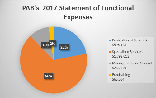Chart Showing PAB's 2017 Statement of Functional Expenses